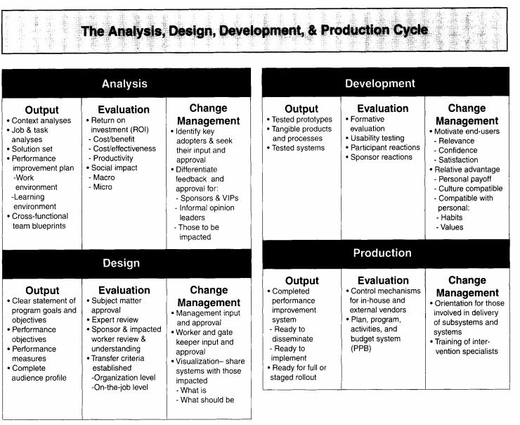 design develop process.png