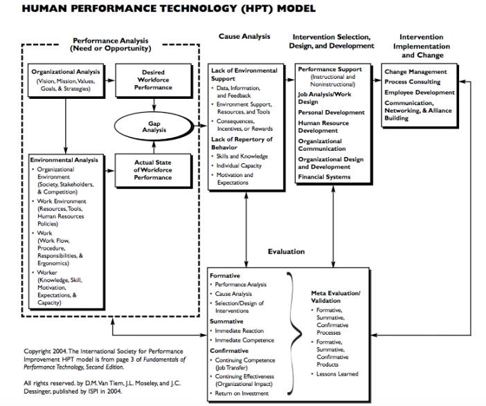human performance technology model.png