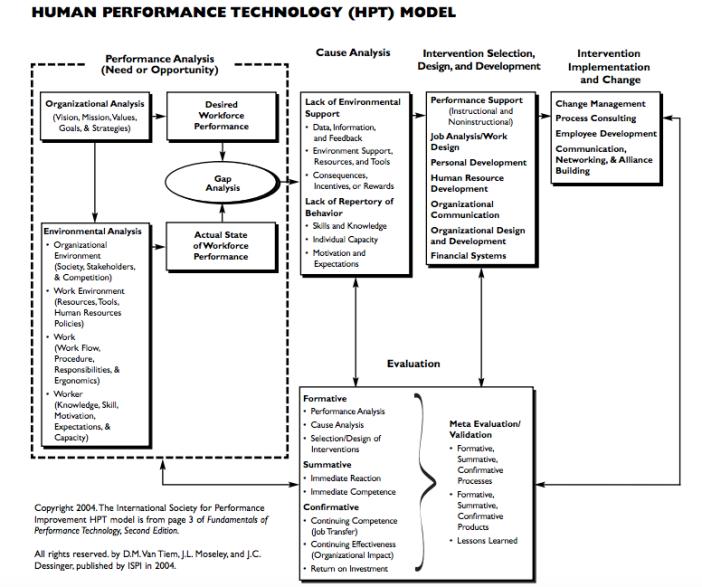 human performance technology model.png